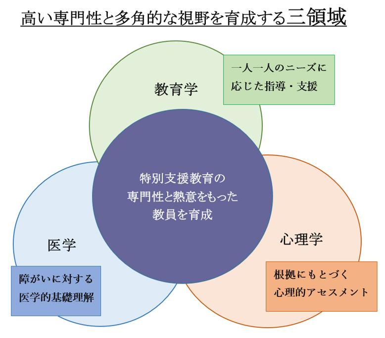 特別支援教育専攻   教育学部   大阪大谷大学